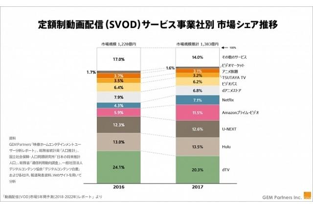 動画配信(VOD)市場5年間予測(2018-2022年)レポート